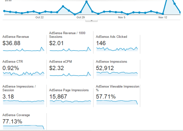 Adsense report overview in GA