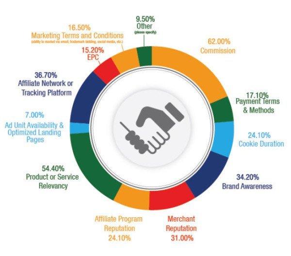Make Money with Affiliate Marketing Programs