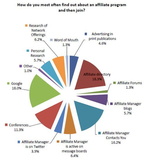 Different ways to finding affiliate marketing tools
