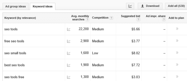 Keywrod Ideas from Google adwords tool