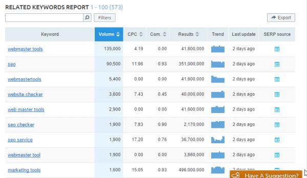 related-keywords-report-semrush