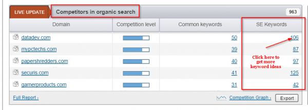 Gathering additional keywords from competitors