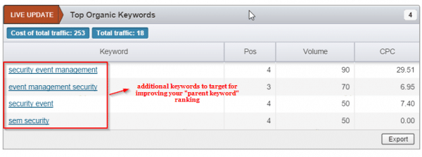 Additional organic keywords to target for better ranking
