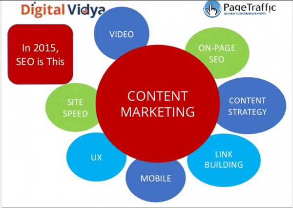 seo-in-2015-and-content-marketing