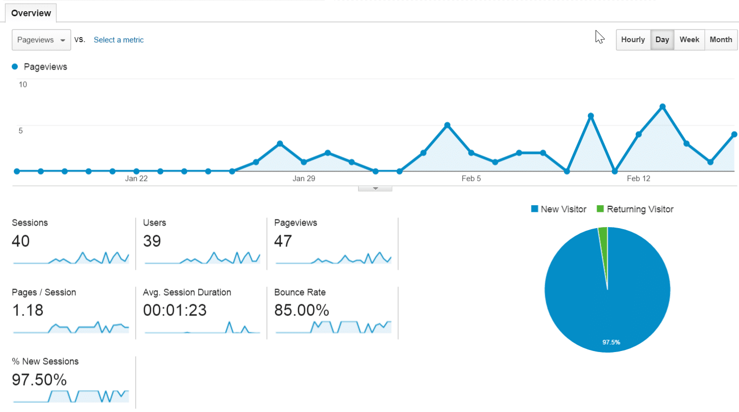 influence of inbound links on traffic in 2016