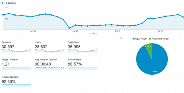 traffic stats for technology site