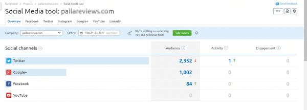 Stats of Social Media tools in SEMrush