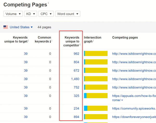 How to find Long Tail Keywords using Ahref's Research Tool 5