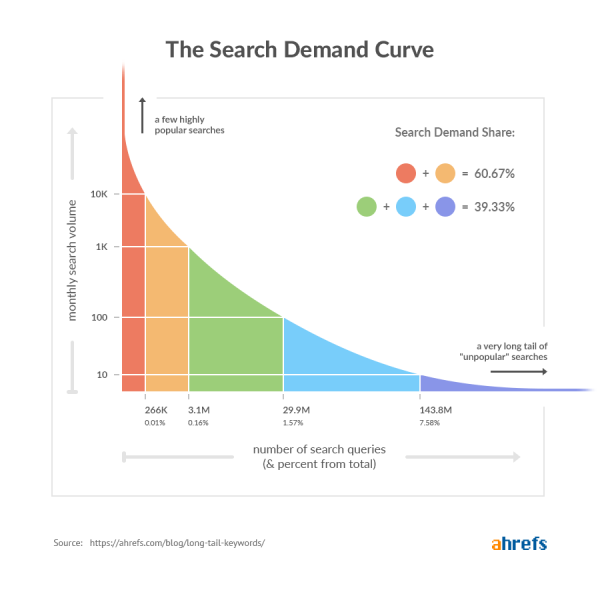 How to find Long Tail Keywords using Ahref's Research Tool 4
