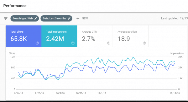 Google Search Console in 2019 - The Complete Guide and What I Like About It 2