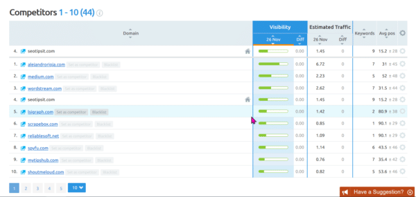 8 Features of SEMrush Position Tracking Tool in 2020 13